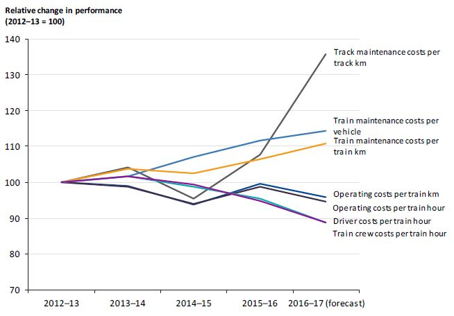 Graph showing relative change in cost-efficiency performance from 2012–13 to 2016–17
