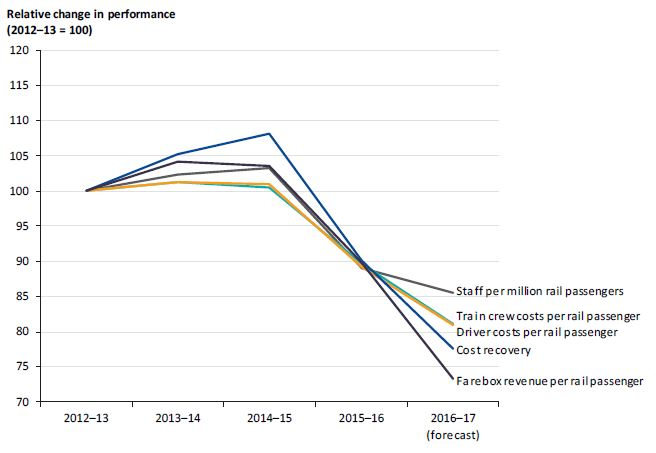 Graph showing the relative change in cost-effectiveness from 2012–13 to 2016–17
