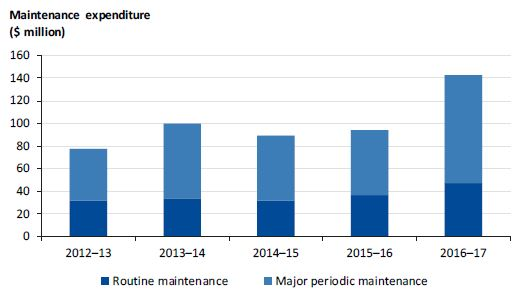 Graph showing routine and periodic maintenance funding from 2012–13 to 2016–17.