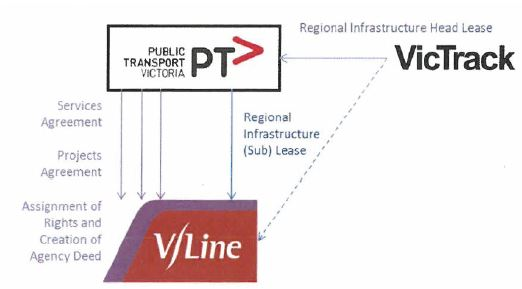 Diagram showing V/Line's contractual arrangements with VicTrack and PTV