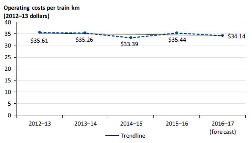 Graph showing operating costs per train kilometre from 2012–13 to 2016–17