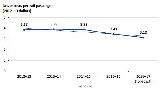 Graph showing driver costs per rail passenger from 2012–13 to 2016–17