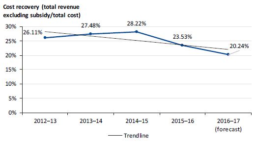 Graph showing cost recovery from 2012–13 to 2016–17