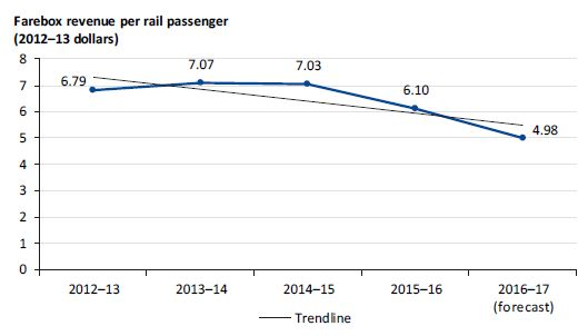 Graph showing farebox revenue per rail passenger from 2012–13 to 2016–17