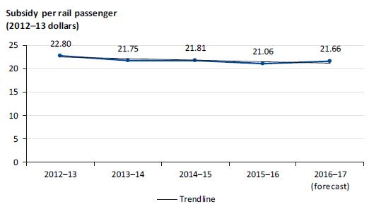 Graph showing subsidy per rail passenger from 2012–13 to 2016–17