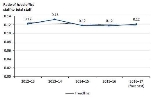 Graph showing ratio of head office staff to total staff from 2012–13 to 2016–17