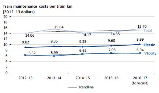 Graph showing train maintenance costs per train kilometre from 2012–13 to 2016–17