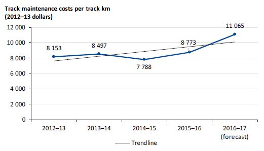 Graph showing track maintenance costs per track kilometre from 2012–13 to 2016–17