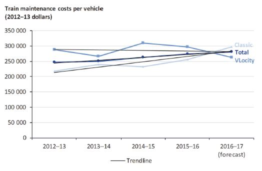 Graph showing train maintenance costs per vehicle from 2012–13 to 2016–17