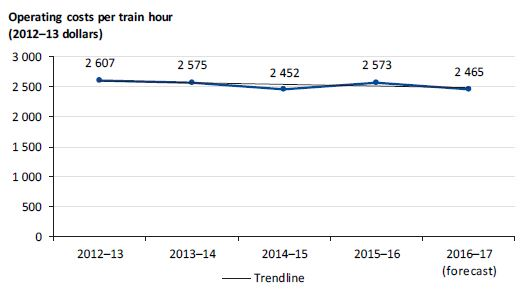 Graph showing operating costs per train hour from 2012–13 to 2016–17