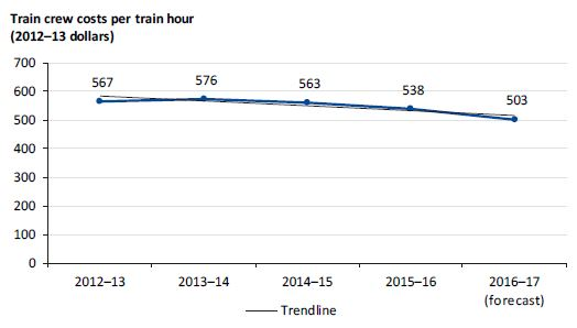 Graph showing train crew costs per train hour from 2012–13 to 2016–17
