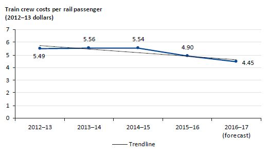 Graph showing train crew costs per rail passenger from 2012–13 to 2016–17
