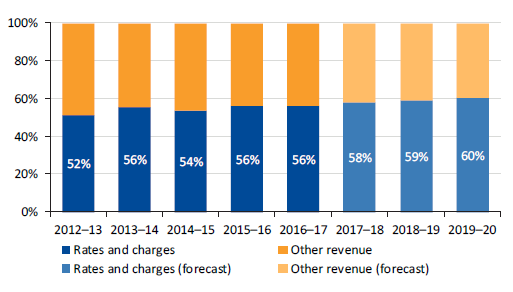 Graph showing rate revenue as a percentage of total revenue, 2012–13 to 2019–20