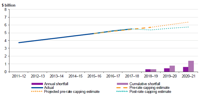 graph showing rate revenue forecast before and after rate capping, 2011–12 to 2020–21
