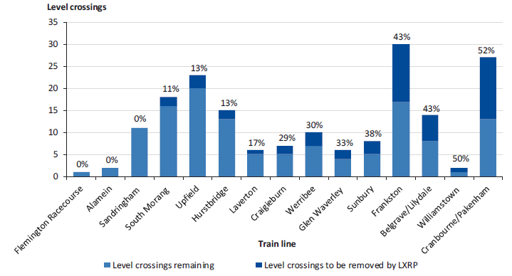 Stacked bar chart illustrating Level crossing removal by metropolitan train line