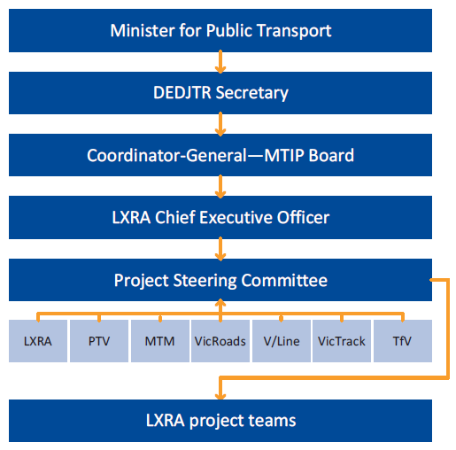Flowchart showing the LXRP project delivery governance framework