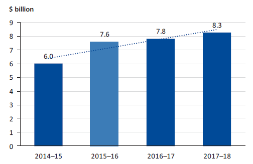 Chart showing the LXRP cost between 2014-18