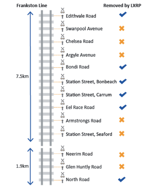 Infographic showing Alternative packaging options on the Frankston line