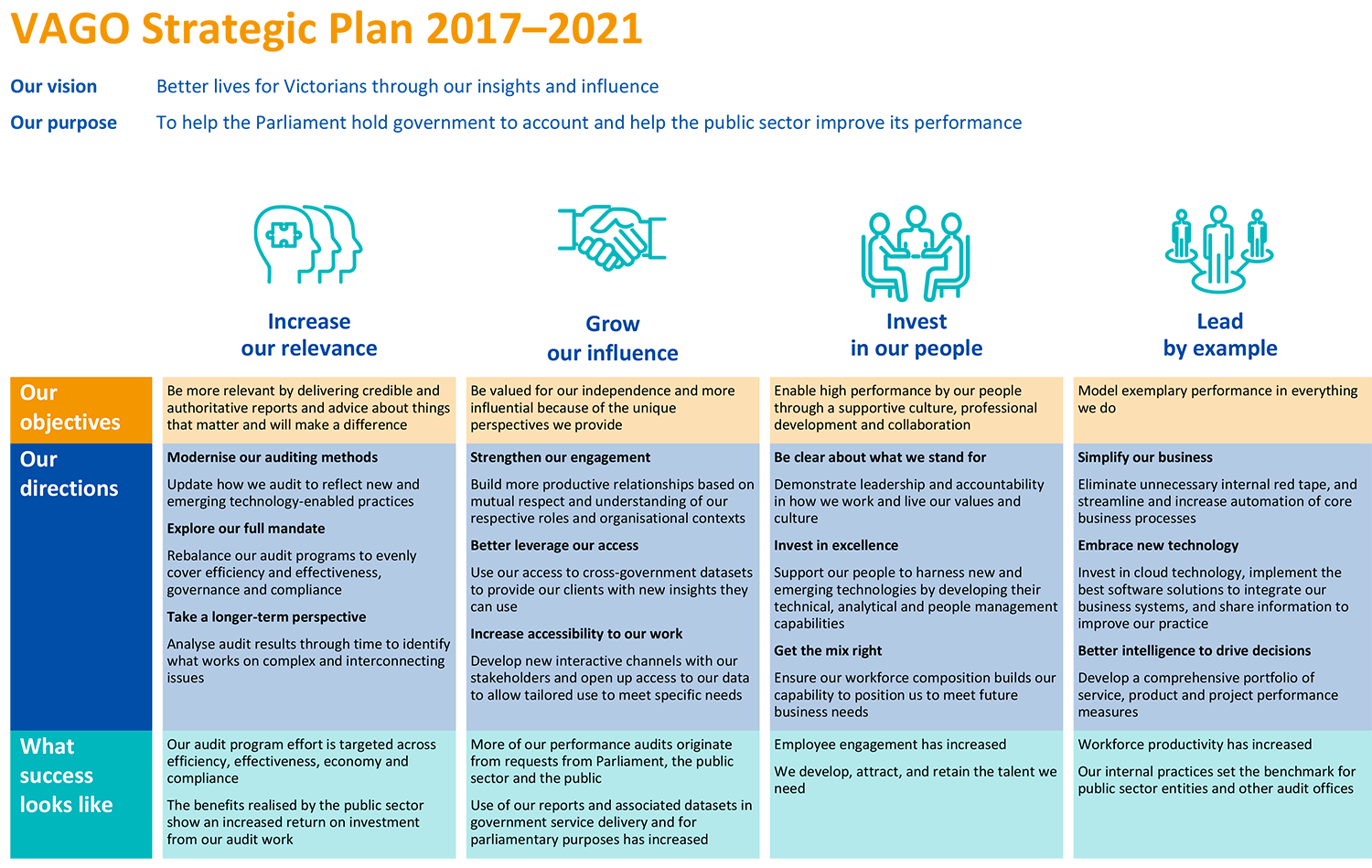 VAGO Strategic Plan on a page
