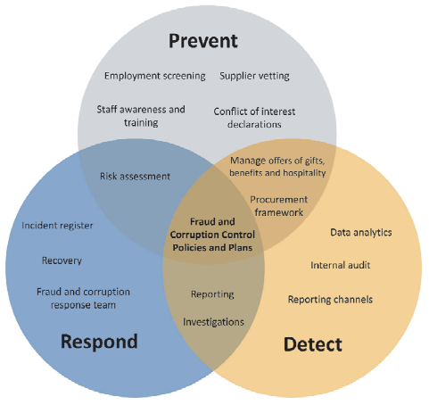 Diagram showing the overlapping fraud and corruption control activities - prevention, detection and response