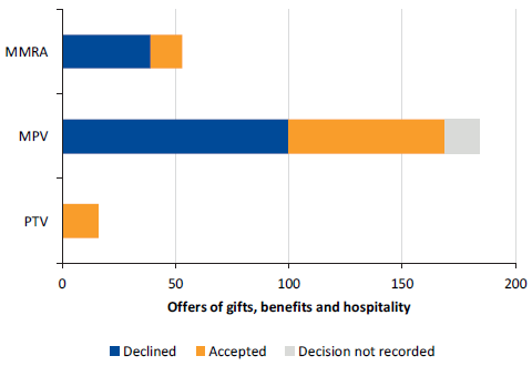 Bar chart showing the proportion of offers of gifts, benefits and hospitality that were declined, accepted, or where the decision is not recorded