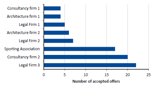 Bar chart showing the numbers of offers MPV staff accepted from vendors