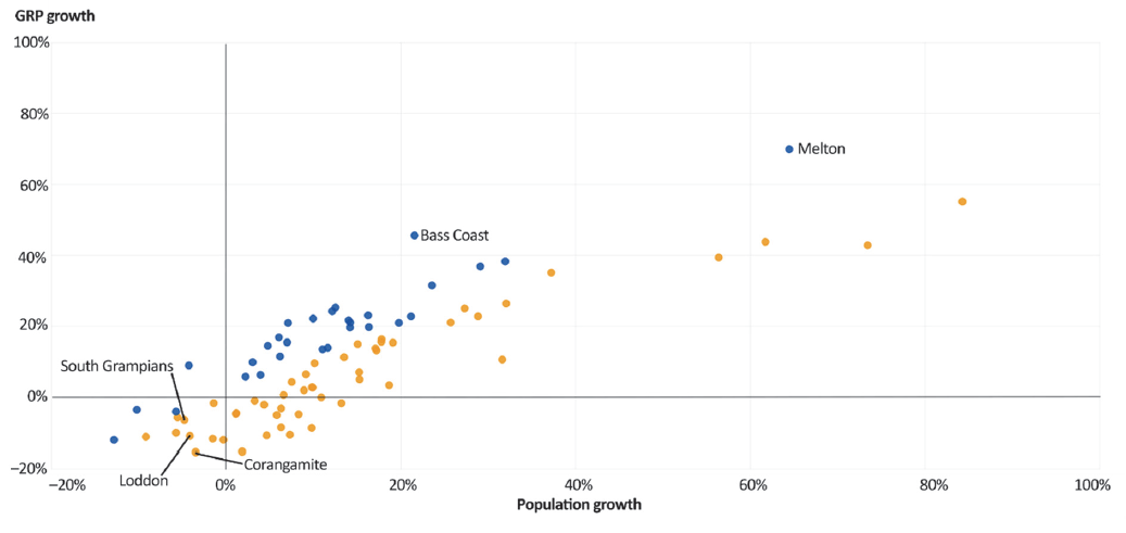 Scatter plot showing GRP growth and population growth for Victorian councils