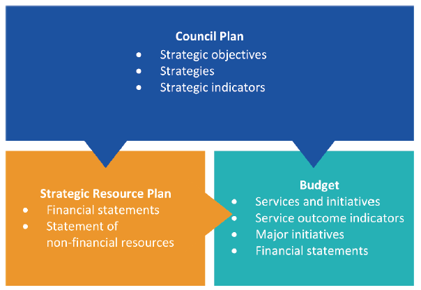 Infographic showing the components of councils plans, strategic resource plans and council budgets