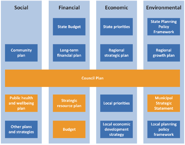 Infographic showing the sustainable planning and accountability framework