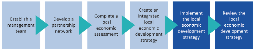 Infographic showing the stages in the local economic development process