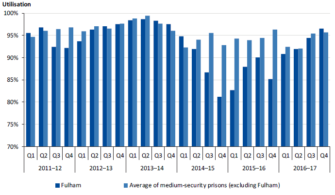 Daily average utilisation at Fulham compared to the average at other medium-security prisons (excluding Fulham), 2011–12 to 2016–17