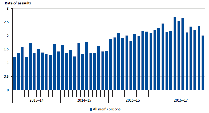 Monthly rate of prisoner and staff assaults per 100 prisoners in men's prisons, 2013–14 to 2016–17