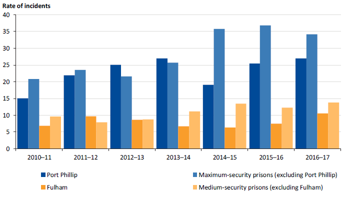 Notifiable incidents per 100 prisoners at Port Phillip and Fulham compared to maximum- and medium‑security prisons, 2010–11 to 2016-17
