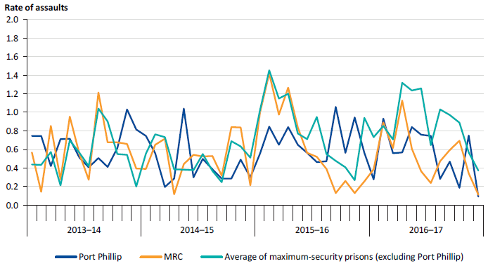 Assaults on staff per 100 prisoners at Port Phillip and MRC compared to the average of other maximum‑security prisons (excluding Port Phillip), 2013–14 to 2016–17
