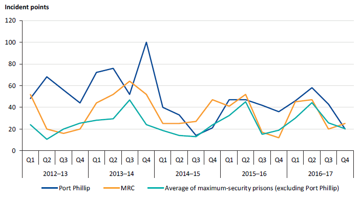 Performance results for SDO 2 (assaults on staff) at Port Phillip and MRC compared to the average of other maximum-security prisons (excluding Port Phillip), 2012–13 to 2016–17