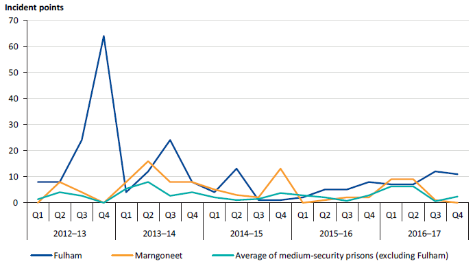 Performance results for SDO 2 (assaults on staff) at Fulham and Marngoneet compared to the average of other medium-security prisons (excluding Fulham), 2012–13 to 2016–17