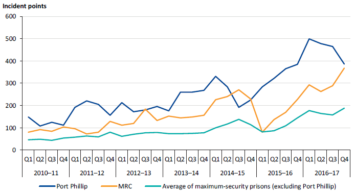 Performance results for SDO 6 (prisoner-on-prisoner assaults) at Port Phillip and MRC compared to the average of other maximum-security prisons (excluding Port Phillip), 2010–11 to 2016–17
