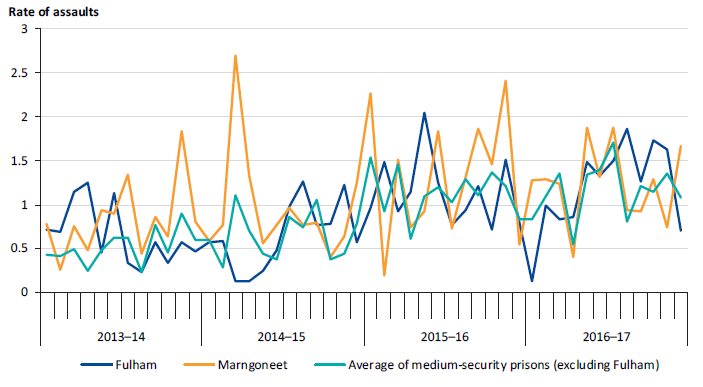 Prisoner-on-prisoner assaults per 100 prisoners at Fulham and Marngoneet compared to the average of medium-security prisons (excluding Fulham), 2013–14 to 2016–17