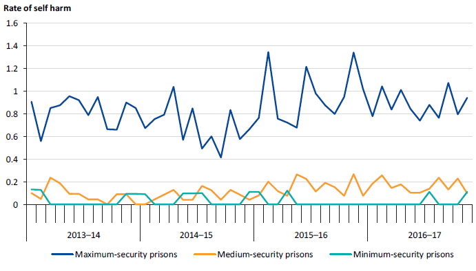 Self-harm incidents per 100 prisoners in men's prisons, by security classification, 2013–14 to 2016–17