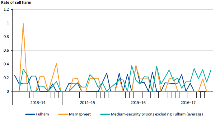 Self-harm incidents per 100 prisoners at Fulham and Marngoneet compared to the average of medium‑security prisons (excluding Fulham), 2013–14 to 2016–17
