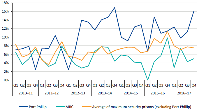 Percentage of positive random urinalysis results at Port Phillip and MRC compared to the average of maximum‑security prisons, 2010–11 to 2016–17
