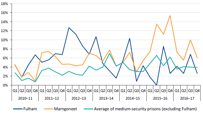 Percentage of positive random urinalysis results at Fulham and Marngoneet compared to the average of medium-security prisons (excluding Fulham), 2010–11 to 2016–17