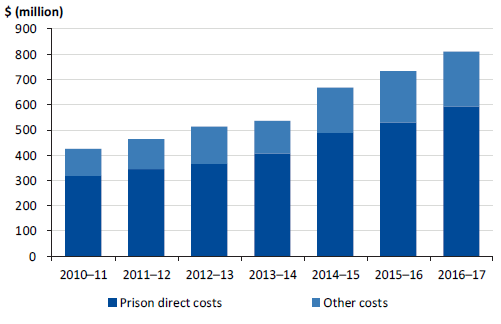System-wide costs for male prisons, 2010–11 to 2016–17