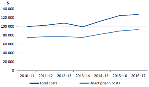 Average annual system-wide costs per male prisoner, 2010–11 to 2016–17