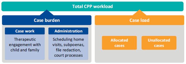 Graphic illustrating the CPP workload