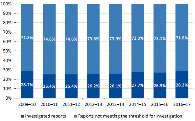 Graph illustrating the proportion of Child protection reports resulting in investigations, 2009–10 to 2016–17