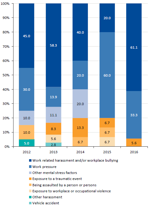 Graph showing Types of WorkCover payments related to CPPs' mental health, 2012 to 2016