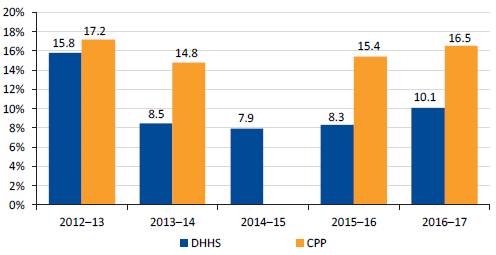 Graph showing Annual staff turnover for DHHS overall and CPPs, 2012–13 to 2016–17