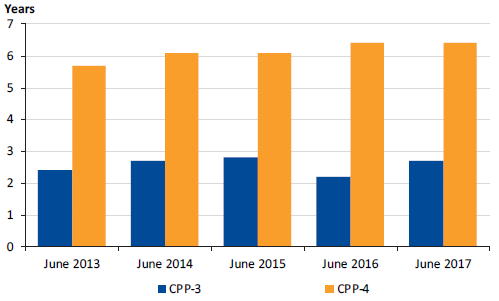 Graph showing Average length of CPP-3 and CPP-4 employment, 2013 to 2017