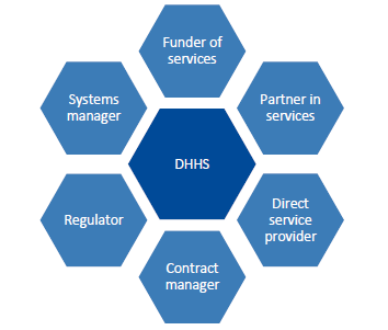 DHHS roles in delivering health and human services